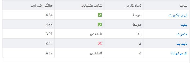 بهترین سایت بازی انفجار ایرانی | سایت انفجار پولی