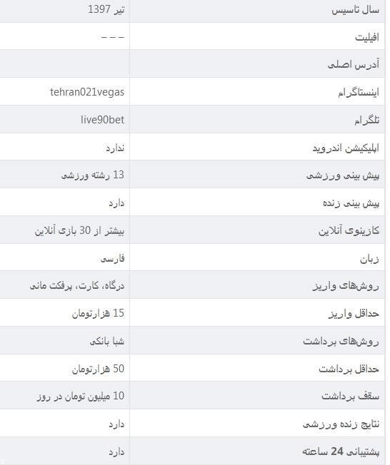 آدرس جدید سایت شرط بندی تهران وگاس TEHRAN VEGAS + آدرس بدون فیلتر